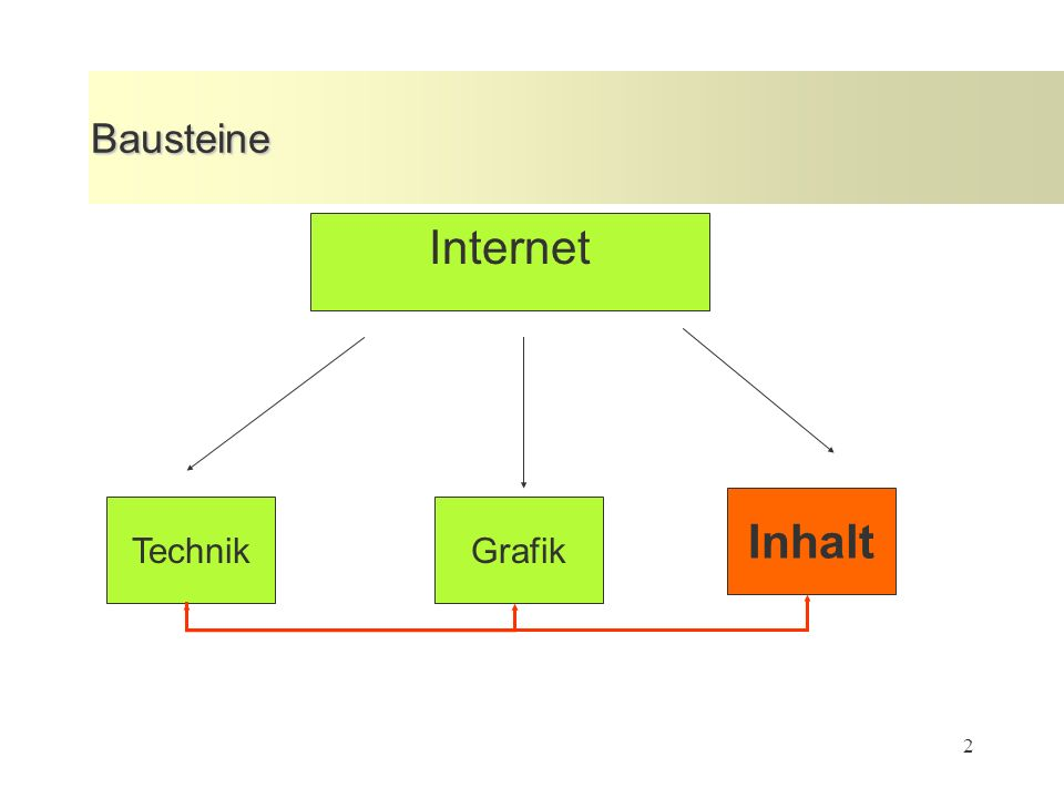 2 Bausteine TechnikGrafik Inhalt Internet