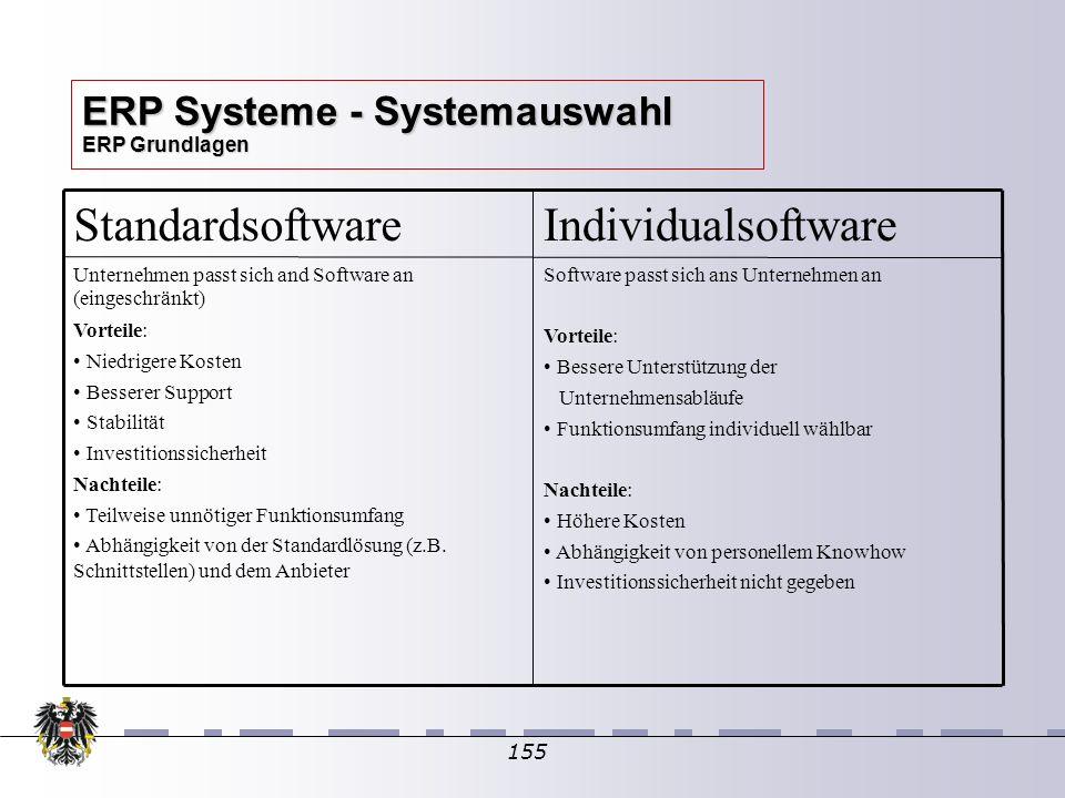 155 ERP Systeme - Systemauswahl ERP Grundlagen Software passt sich ans Unternehmen an Vorteile: Bessere Unterstützung der Unternehmensabläufe Funktion