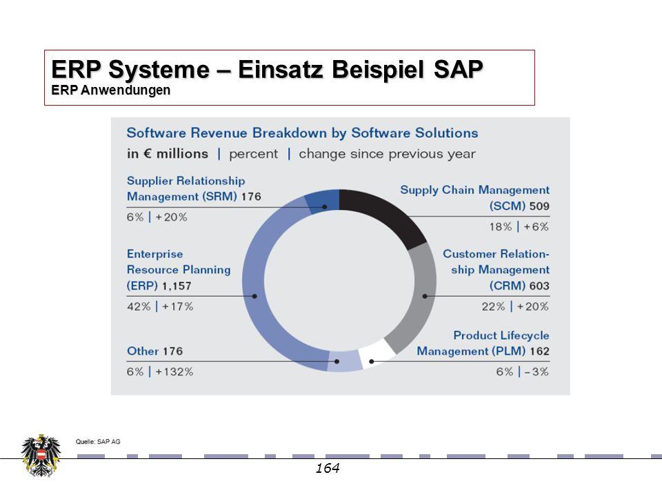 164 ERP Systeme – Einsatz Beispiel SAP ERP Anwendungen