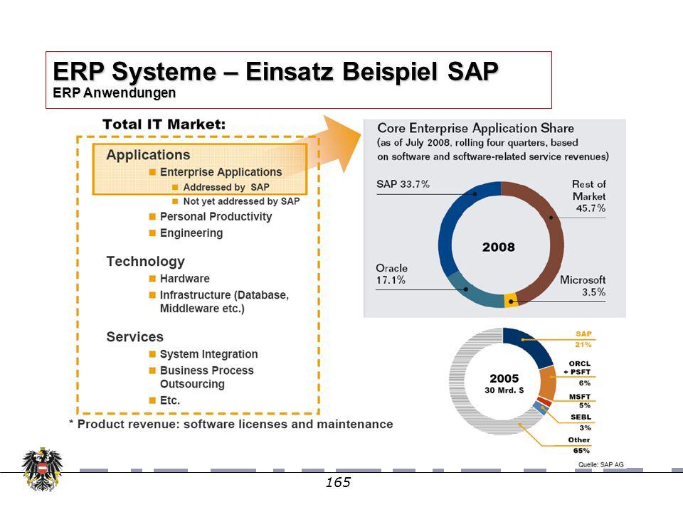 165 ERP Systeme – Einsatz Beispiel SAP ERP Anwendungen