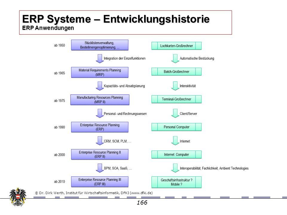 166 ERP Systeme – Entwicklungshistorie ERP Anwendungen © Dr. Dirk Werth, Institut für Wirtschaftsinformatik, DFKI (www.dfki.de)