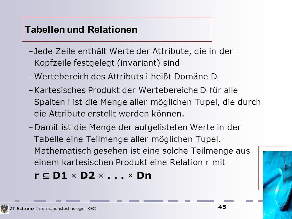 ZT Schranz Informationstechnologie KEG 45 Tabellen und Relationen – Jede Zeile enthält Werte der Attribute, die in der Kopfzeile festgelegt (invariant