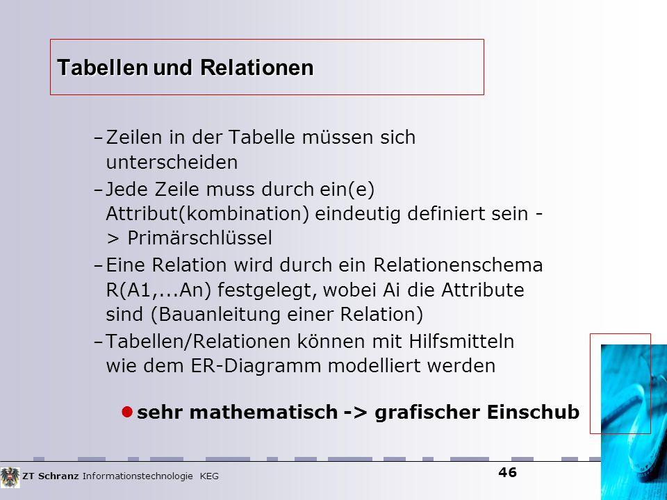 ZT Schranz Informationstechnologie KEG 46 Tabellen und Relationen – Zeilen in der Tabelle müssen sich unterscheiden – Jede Zeile muss durch ein(e) Att