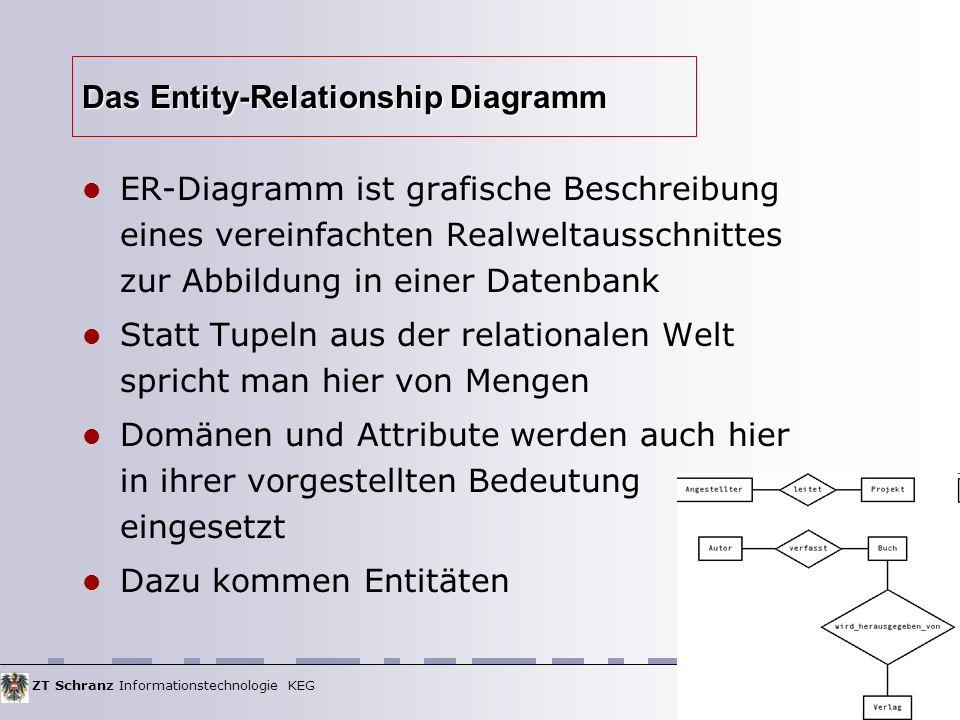 ZT Schranz Informationstechnologie KEG 47 Das Entity-Relationship Diagramm ER-Diagramm ist grafische Beschreibung eines vereinfachten Realweltausschni