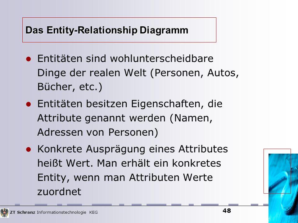 ZT Schranz Informationstechnologie KEG 48 Das Entity-Relationship Diagramm Entitäten sind wohlunterscheidbare Dinge der realen Welt (Personen, Autos,