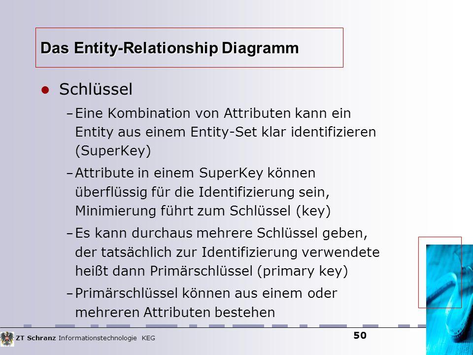 ZT Schranz Informationstechnologie KEG 50 Das Entity-Relationship Diagramm Schlüssel – Eine Kombination von Attributen kann ein Entity aus einem Entit