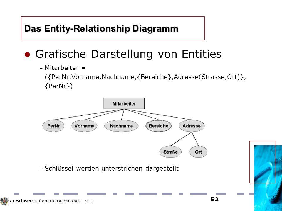 ZT Schranz Informationstechnologie KEG 52 Das Entity-Relationship Diagramm Grafische Darstellung von Entities – Mitarbeiter = ({PerNr,Vorname,Nachname