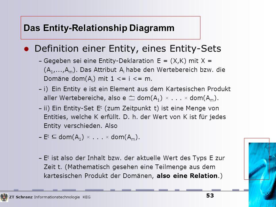ZT Schranz Informationstechnologie KEG 53 Das Entity-Relationship Diagramm Definition einer Entity, eines Entity-Sets – Gegeben sei eine Entity-Deklar