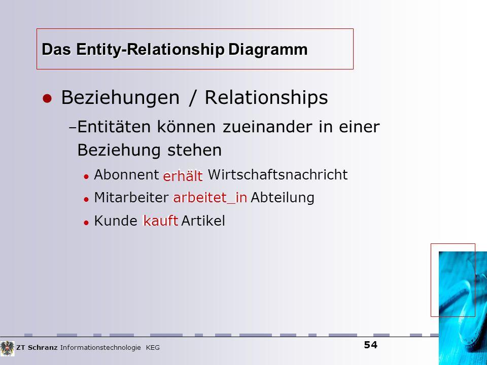 ZT Schranz Informationstechnologie KEG 54 Das Entity-Relationship Diagramm Beziehungen / Relationships – Entitäten können zueinander in einer Beziehun