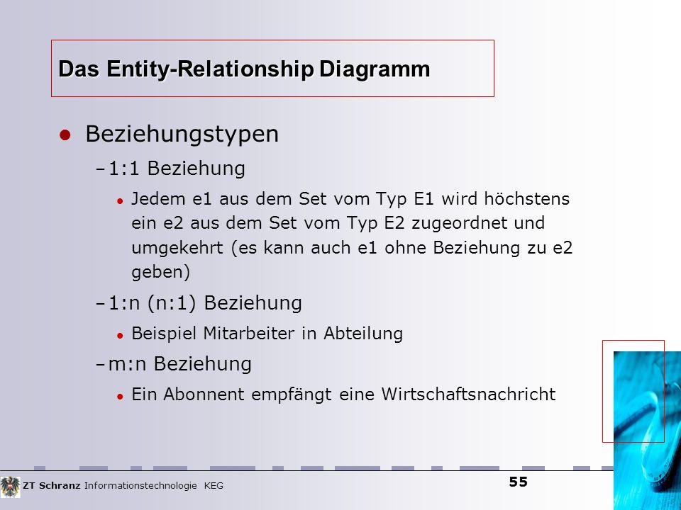 ZT Schranz Informationstechnologie KEG 55 Das Entity-Relationship Diagramm Beziehungstypen – 1:1 Beziehung Jedem e1 aus dem Set vom Typ E1 wird höchst