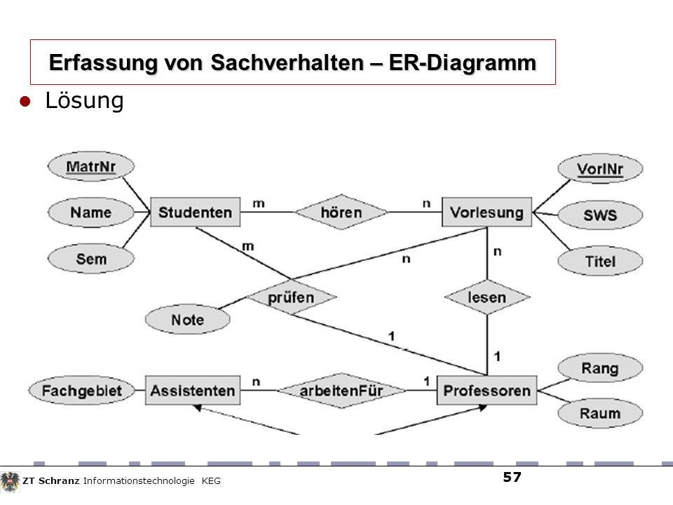 ZT Schranz Informationstechnologie KEG 57 Lösung Erfassung von Sachverhalten – ER-Diagramm