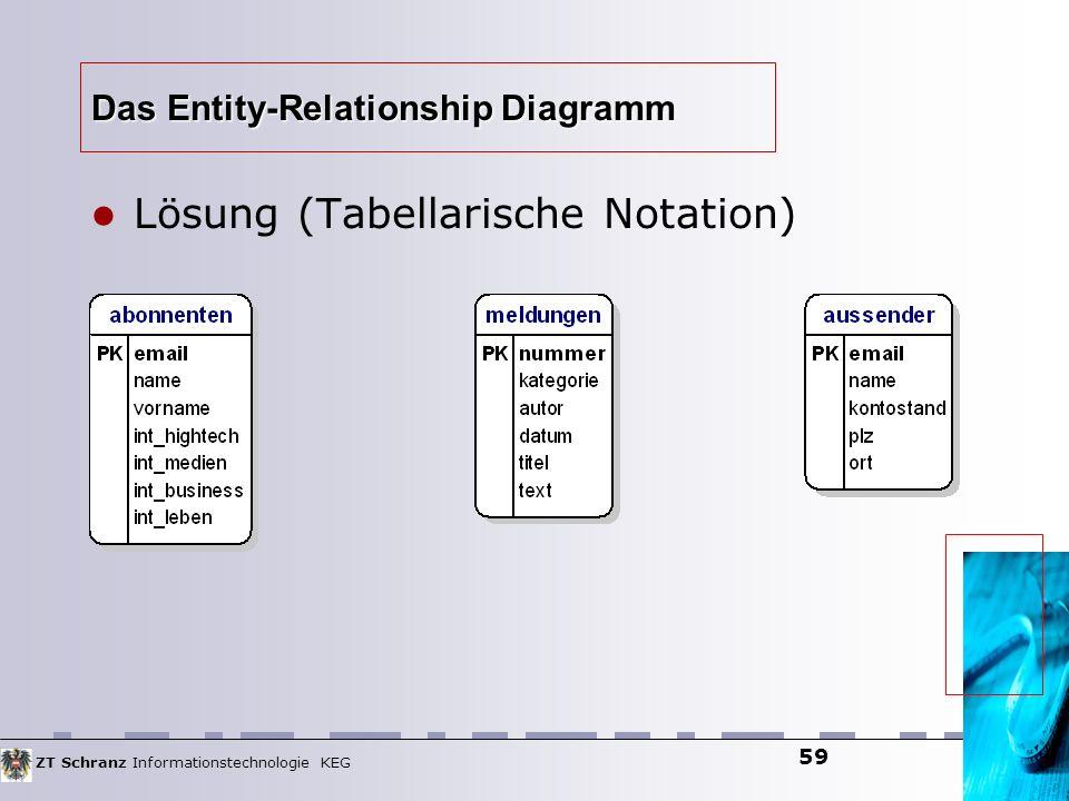 ZT Schranz Informationstechnologie KEG 59 Das Entity-Relationship Diagramm Lösung (Tabellarische Notation)
