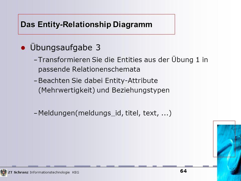 ZT Schranz Informationstechnologie KEG 64 Das Entity-Relationship Diagramm Übungsaufgabe 3 – Transformieren Sie die Entities aus der Übung 1 in passen