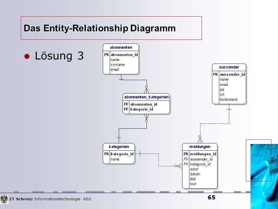 ZT Schranz Informationstechnologie KEG 65 Das Entity-Relationship Diagramm Lösung 3