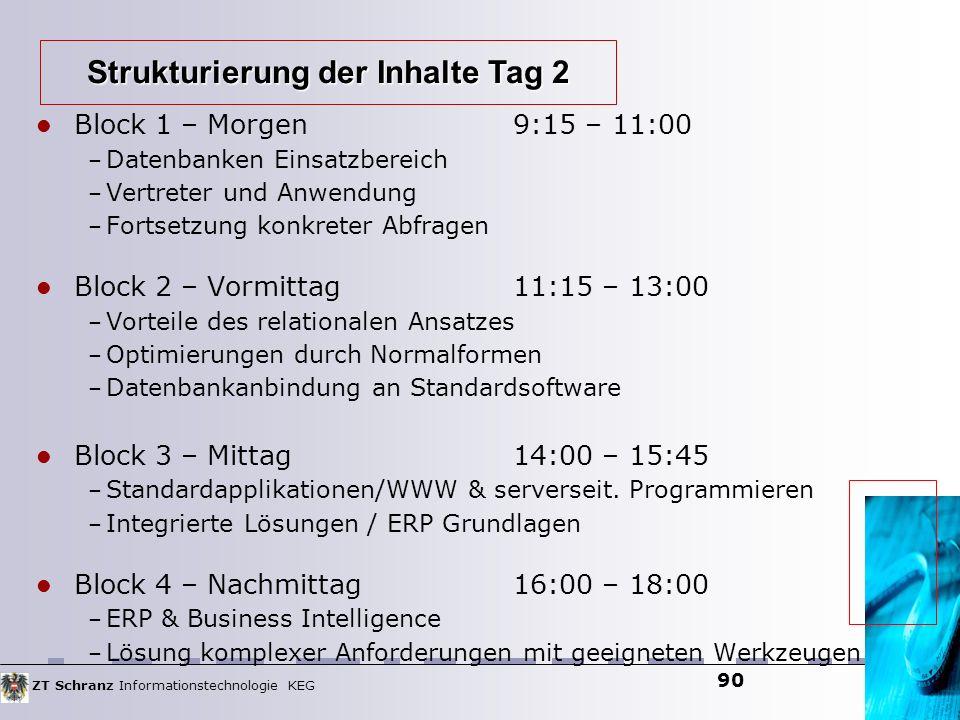 ZT Schranz Informationstechnologie KEG 90 Block 1 – Morgen9:15 – 11:00 – Datenbanken Einsatzbereich – Vertreter und Anwendung – Fortsetzung konkreter