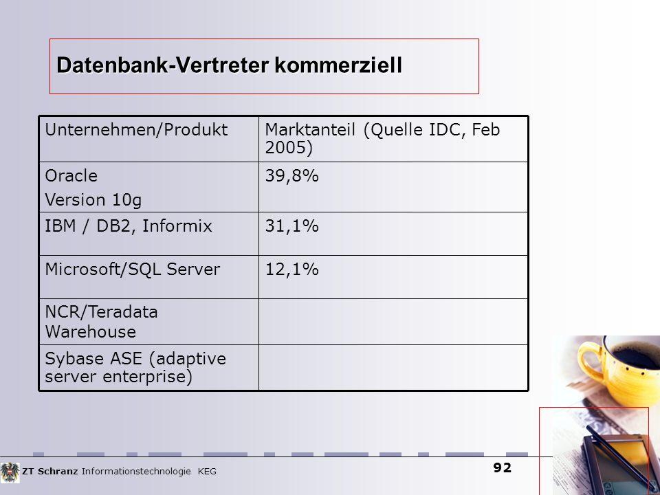 ZT Schranz Informationstechnologie KEG 92 Datenbank-Vertreter kommerziell Sybase ASE (adaptive server enterprise) NCR/Teradata Warehouse 12,1%Microsoft/SQL Server 31,1%IBM / DB2, Informix 39,8%Oracle Version 10g Marktanteil (Quelle IDC, Feb 2005) Unternehmen/Produkt