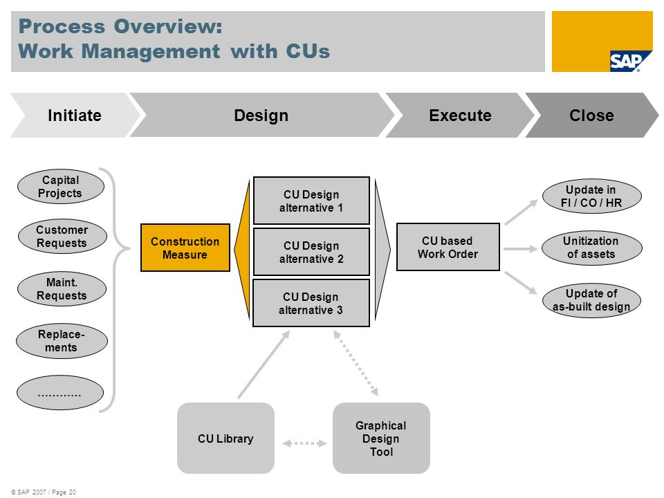 © SAP 2007 / Page 20 Process Overview: Work Management with CUs CU Design alternative 1 CU based Work Order Capital Projects Customer Requests Maint.