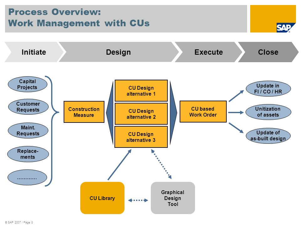 © SAP 2007 / Page 9 Process Overview: Work Management with CUs CU Design alternative 1 CU based Work Order Capital Projects Customer Requests Maint.