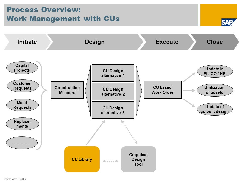 © SAP 2007 / Page 9 Process Overview: Work Management with CUs CU Design alternative 1 CU based Work Order Capital Projects Customer Requests Maint. R