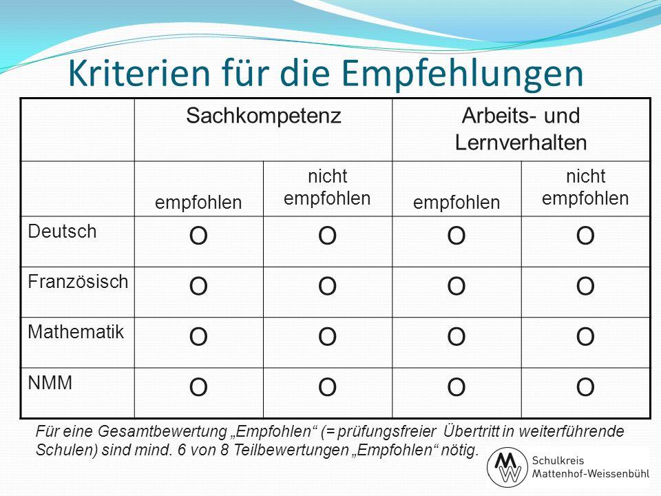 Kriterien für die Empfehlungen SachkompetenzArbeits- und Lernverhalten empfohlen nicht empfohlen empfohlen nicht empfohlen Deutsch OOOO Französisch OO