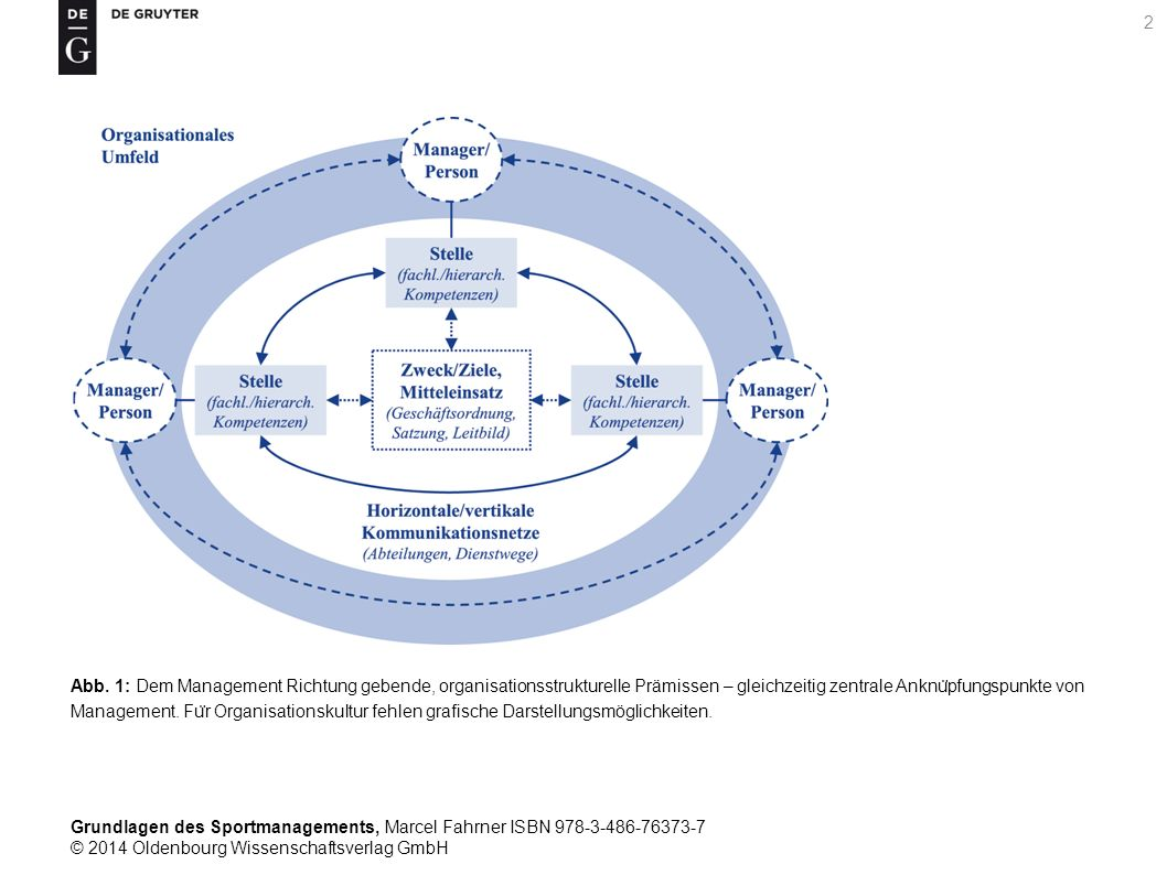 Grundlagen des Sportmanagements, Marcel Fahrner ISBN 978-3-486-76373-7 © 2014 Oldenbourg Wissenschaftsverlag GmbH 33 Tab.
