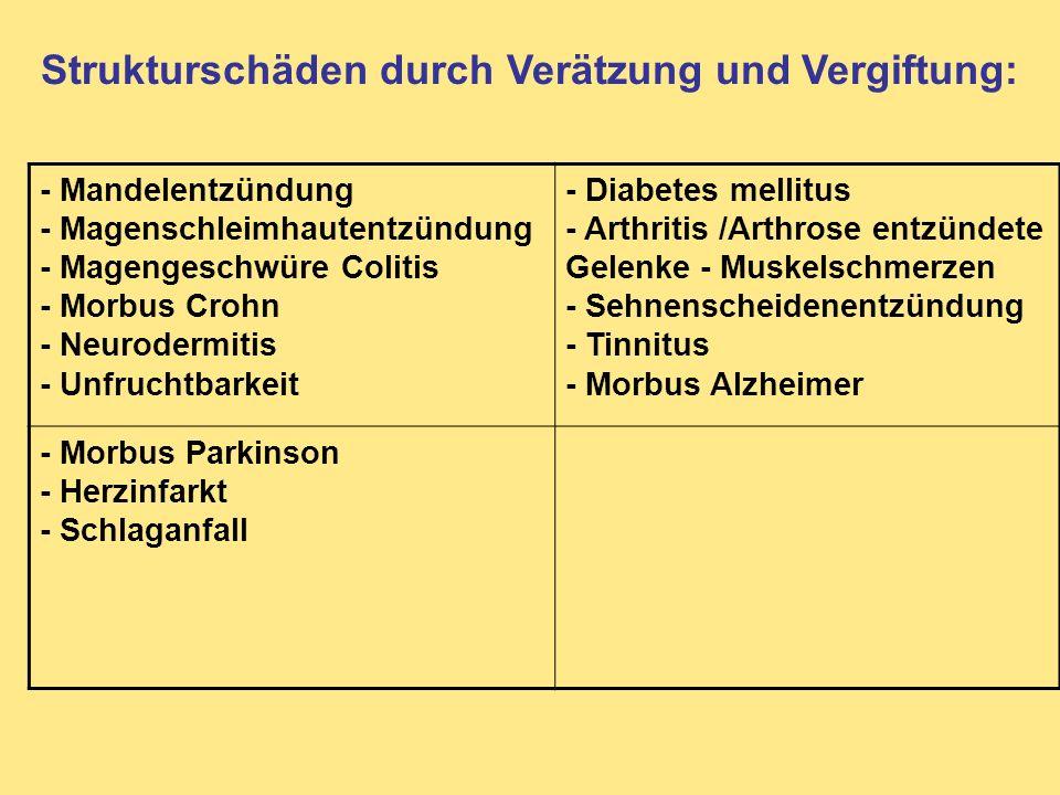 Strukturschäden durch Verätzung und Vergiftung: - Mandelentzündung - Magenschleimhautentzündung - Magengeschwüre Colitis - Morbus Crohn - Neurodermiti