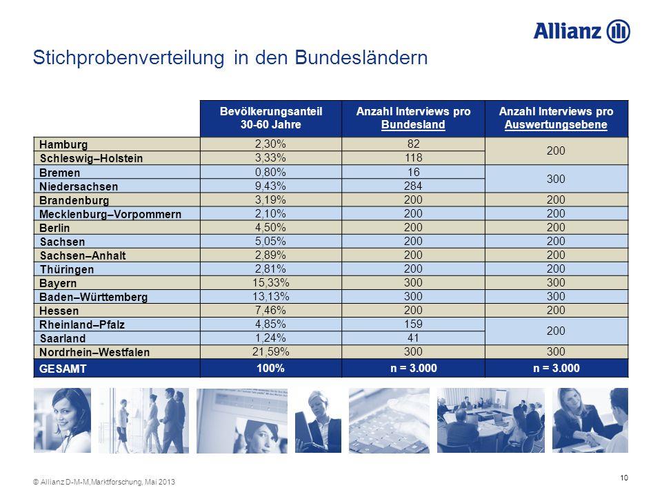 10 © Allianz D-M-M,Marktforschung, Mai 2013 Stichprobenverteilung in den Bundesländern Bevölkerungsanteil 30-60 Jahre Anzahl Interviews pro Bundesland