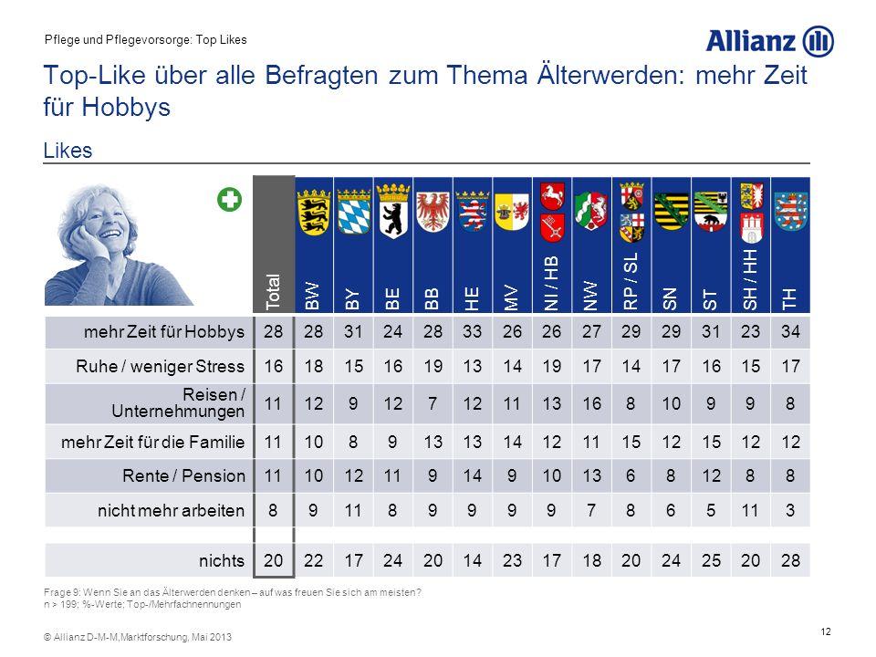 12 © Allianz D-M-M,Marktforschung, Mai 2013 Top-Like über alle Befragten zum Thema Älterwerden: mehr Zeit für Hobbys Likes Frage 9: Wenn Sie an das Äl