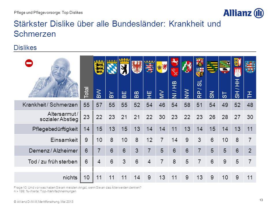 13 © Allianz D-M-M,Marktforschung, Mai 2013 Total BW BYBEBB HE MV NI / HB NW RP / SL SN ST SH / HH TH Krankheit / Schmerzen 555755 5254465458515449524