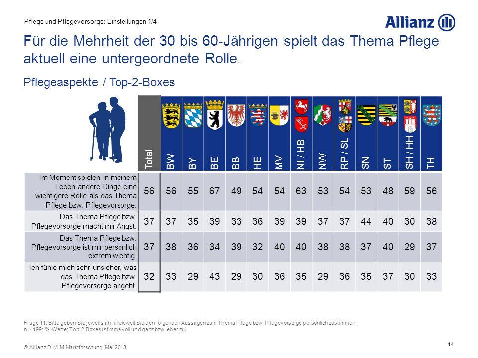 14 © Allianz D-M-M,Marktforschung, Mai 2013 Für die Mehrheit der 30 bis 60-Jährigen spielt das Thema Pflege aktuell eine untergeordnete Rolle. Pflegea