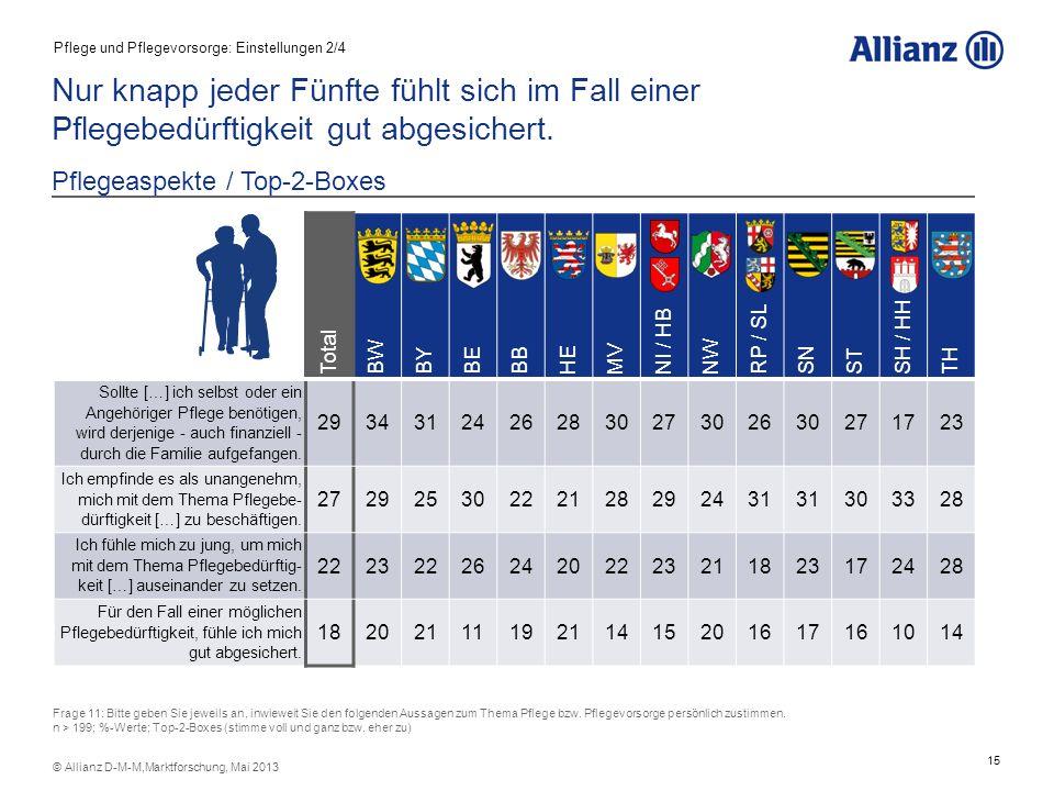 15 © Allianz D-M-M,Marktforschung, Mai 2013 Nur knapp jeder Fünfte fühlt sich im Fall einer Pflegebedürftigkeit gut abgesichert. Pflegeaspekte / Top-2