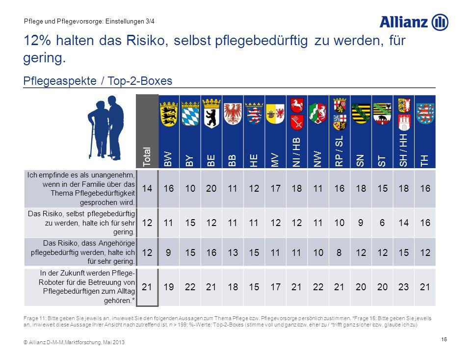 16 © Allianz D-M-M,Marktforschung, Mai 2013 12% halten das Risiko, selbst pflegebedürftig zu werden, für gering. Pflegeaspekte / Top-2-Boxes Total BW