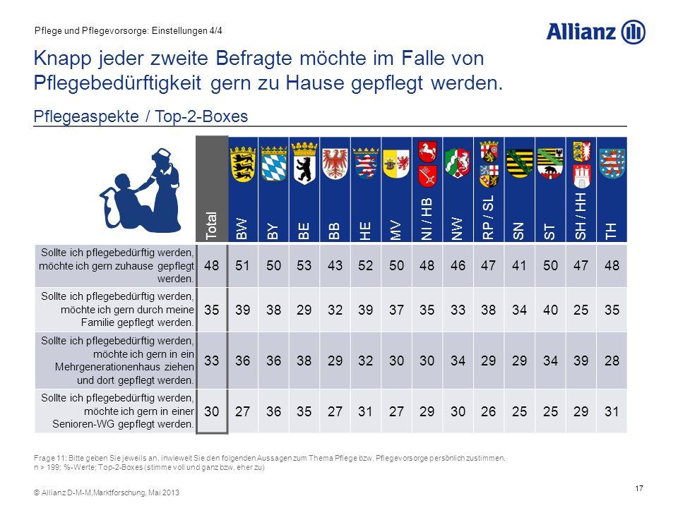 17 © Allianz D-M-M,Marktforschung, Mai 2013 Knapp jeder zweite Befragte möchte im Falle von Pflegebedürftigkeit gern zu Hause gepflegt werden. Pflegea