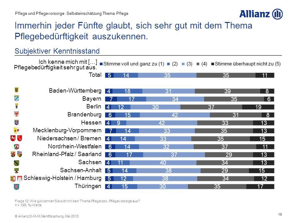 18 © Allianz D-M-M,Marktforschung, Mai 2013 Frage 12: Wie gut kennen Sie sich mit dem Thema Pflege bzw. Pflegevorsorge aus? n > 199; %-Werte Subjektiv