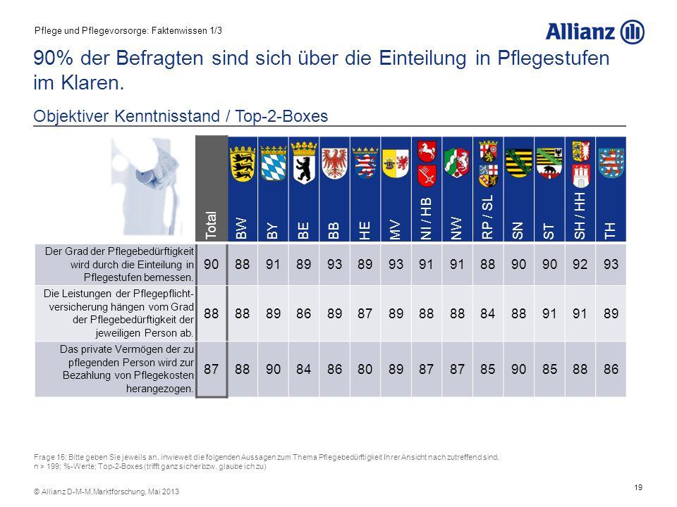 19 © Allianz D-M-M,Marktforschung, Mai 2013 90% der Befragten sind sich über die Einteilung in Pflegestufen im Klaren. Objektiver Kenntnisstand / Top-