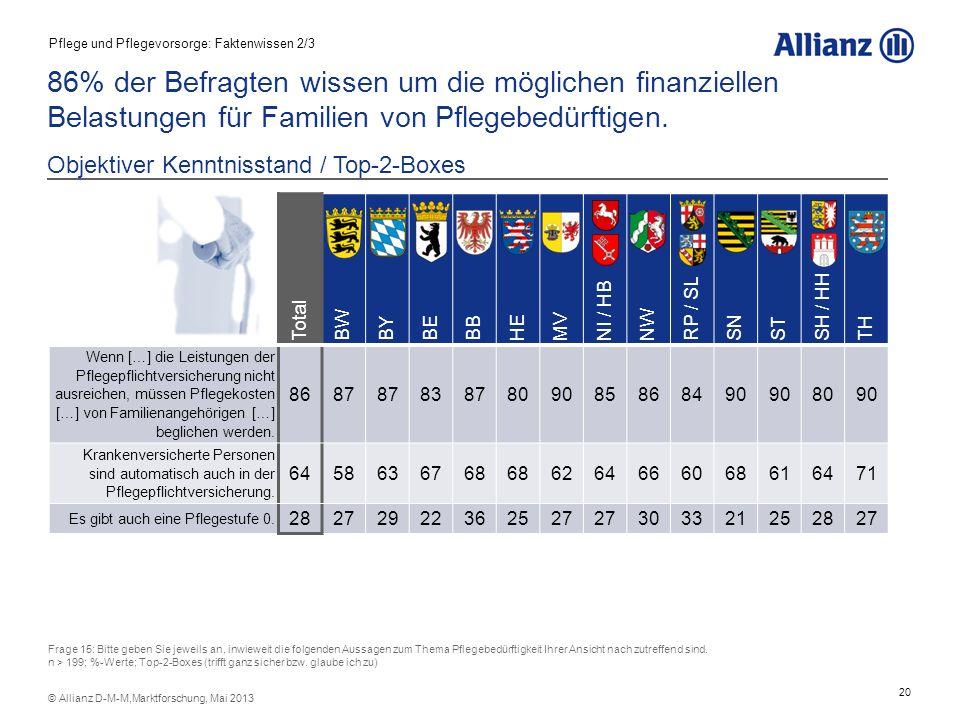21 © Allianz D-M-M,Marktforschung, Mai 2013 Jeder vierte Bürger geht davon aus, dass das Sozialamt automatisch im Falle einer Versorgungslücke bei der Pflege einspringt.