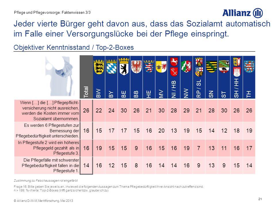 21 © Allianz D-M-M,Marktforschung, Mai 2013 Jeder vierte Bürger geht davon aus, dass das Sozialamt automatisch im Falle einer Versorgungslücke bei der