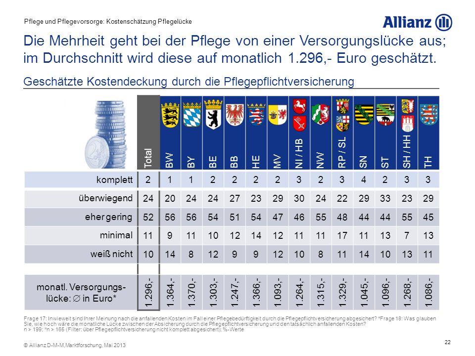 23 © Allianz D-M-M,Marktforschung, Mai 2013 Häusliche Pflege wird als gut 1.000,- Euro günstiger einge- schätzt als eine stationäre Betreuung von Pflegebedürftigen.