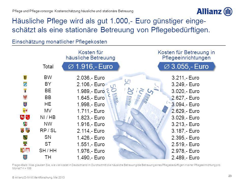 23 © Allianz D-M-M,Marktforschung, Mai 2013 Häusliche Pflege wird als gut 1.000,- Euro günstiger einge- schätzt als eine stationäre Betreuung von Pfle