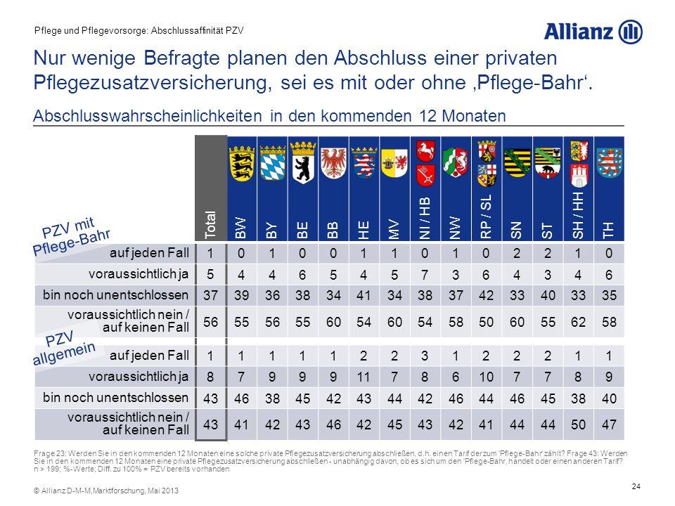 24 © Allianz D-M-M,Marktforschung, Mai 2013 Abschlusswahrscheinlichkeiten in den kommenden 12 Monaten Total BW BYBEBB HE MV NI / HB NW RP / SL SN ST S