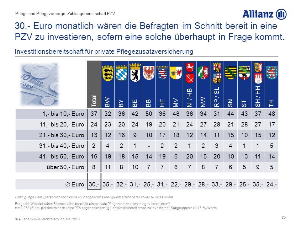 25 © Allianz D-M-M,Marktforschung, Mai 2013 30,- Euro monatlich wären die Befragten im Schnitt bereit in eine PZV zu investieren, sofern eine solche ü