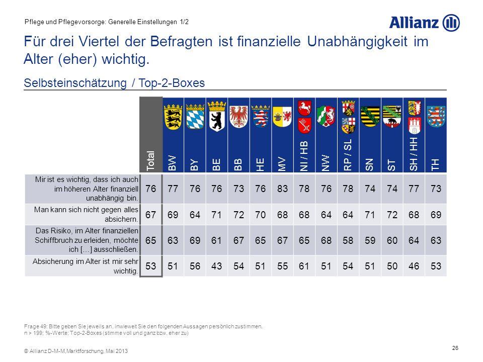 26 © Allianz D-M-M,Marktforschung, Mai 2013 Für drei Viertel der Befragten ist finanzielle Unabhängigkeit im Alter (eher) wichtig. Selbsteinschätzung