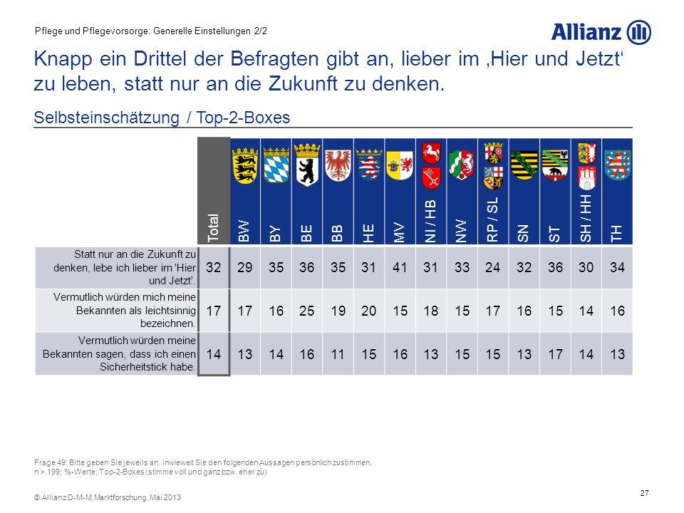 28 © Allianz D-M-M,Marktforschung, Mai 2013 Pflegebedürftigkeit und Absicherung der Pflegebedürftigkeit: 5 trennscharfe Typen lassen sich identifizieren.