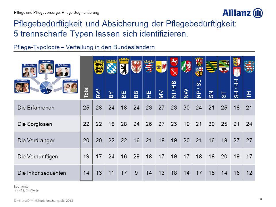 28 © Allianz D-M-M,Marktforschung, Mai 2013 Pflegebedürftigkeit und Absicherung der Pflegebedürftigkeit: 5 trennscharfe Typen lassen sich identifizier