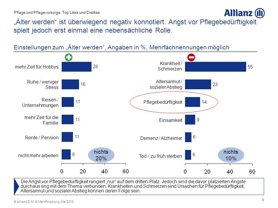 3 © Allianz D-M-M,Marktforschung, Mai 2013 Älter werden ist überwiegend negativ konnotiert. Angst vor Pflegebedürftigkeit spielt jedoch erst einmal ei