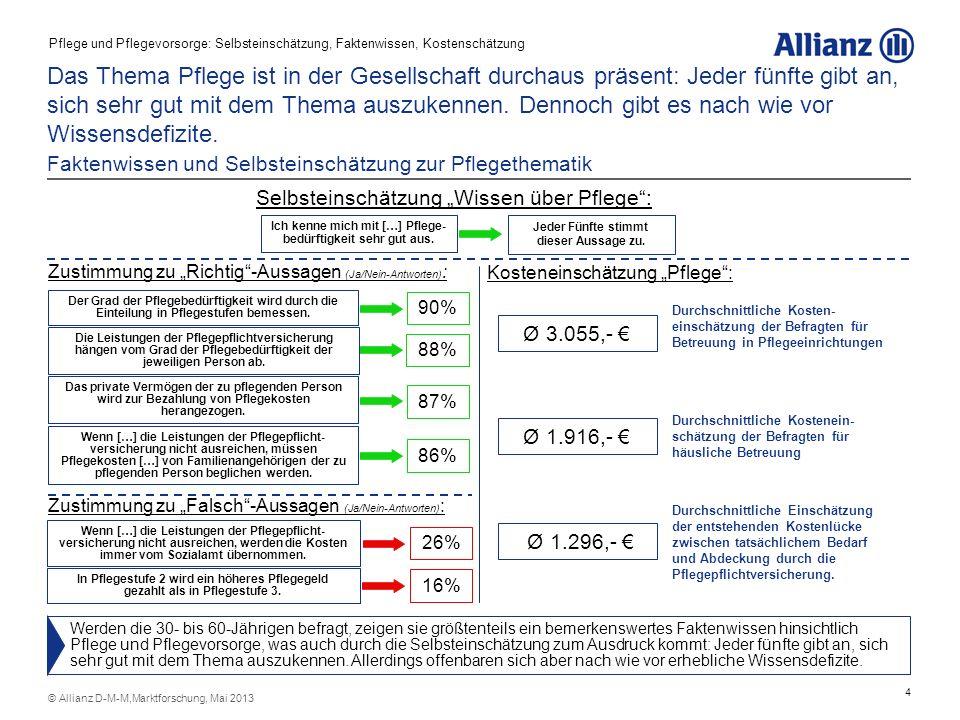 4 © Allianz D-M-M,Marktforschung, Mai 2013 Das Thema Pflege ist in der Gesellschaft durchaus präsent: Jeder fünfte gibt an, sich sehr gut mit dem Them