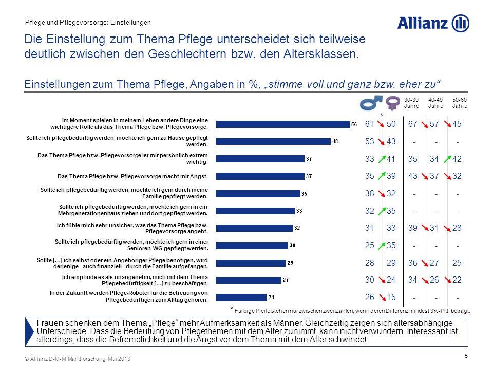 5 © Allianz D-M-M,Marktforschung, Mai 2013 Die Einstellung zum Thema Pflege unterscheidet sich teilweise deutlich zwischen den Geschlechtern bzw. den