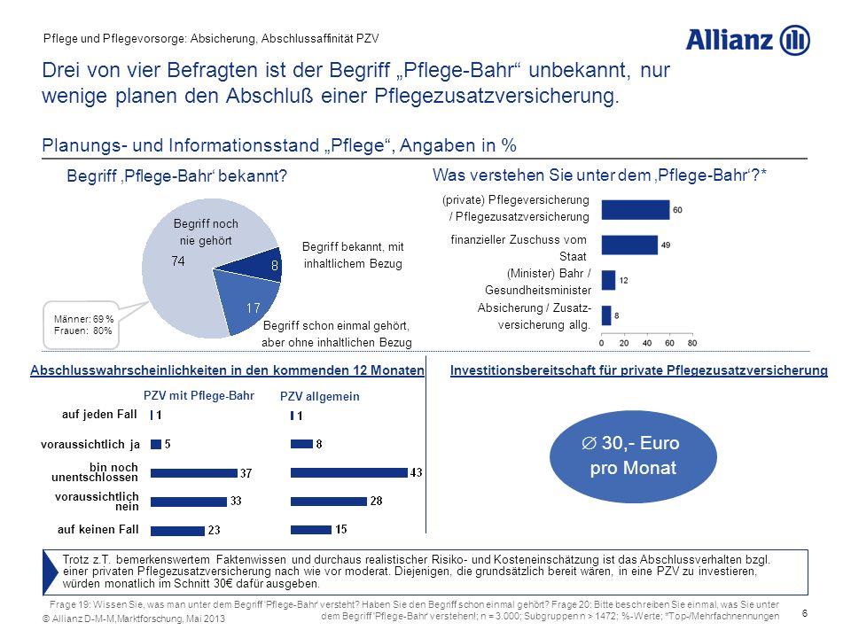 6 © Allianz D-M-M,Marktforschung, Mai 2013 Drei von vier Befragten ist der Begriff Pflege-Bahr unbekannt, nur wenige planen den Abschluß einer Pflegez