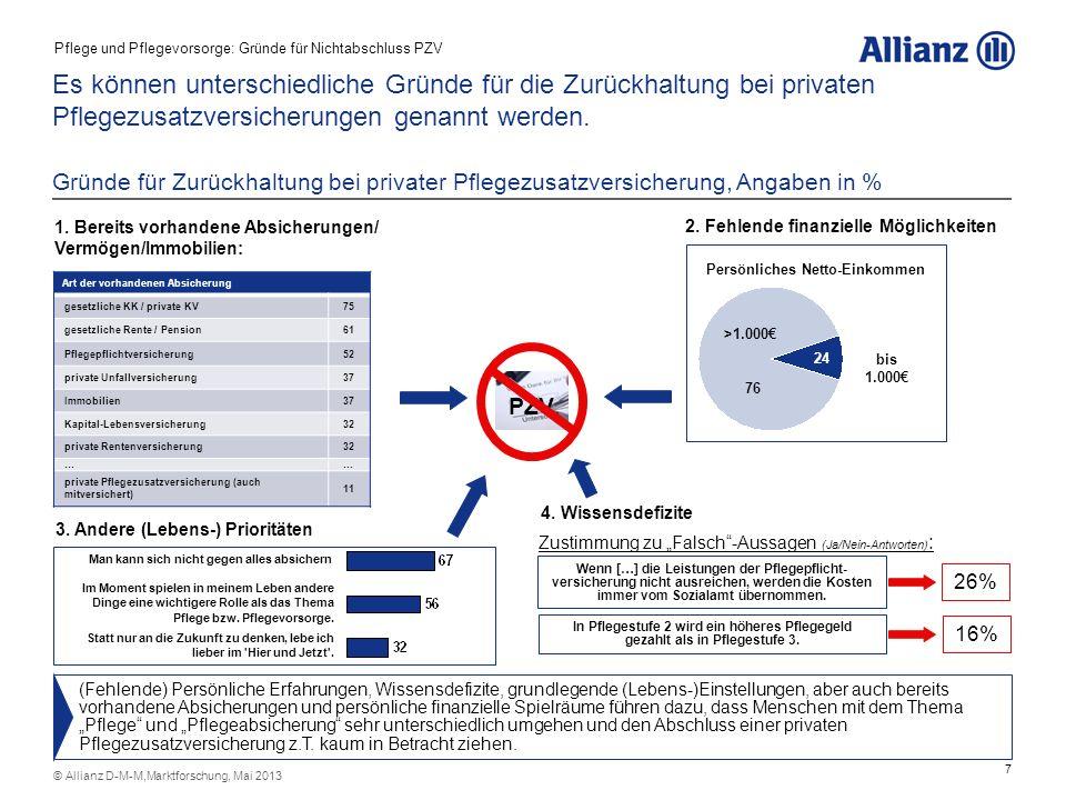 7 © Allianz D-M-M,Marktforschung, Mai 2013 Es können unterschiedliche Gründe für die Zurückhaltung bei privaten Pflegezusatzversicherungen genannt wer