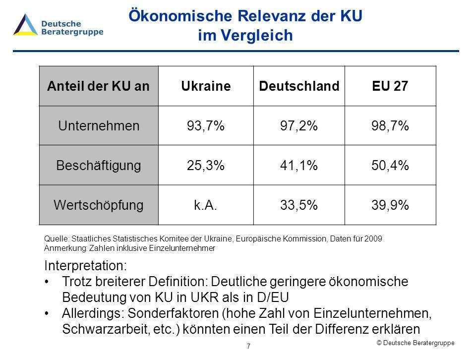 © Deutsche Beratergruppe KU: Anzahl (rel.